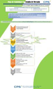 Plan de Viabilidad VS Estudio de Mercado